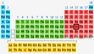 Antimony the periodic table at knowledgedoor by number urtaz Image collections