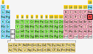 Argon | The Periodic Table at KnowledgeDoor