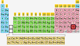 Astatine | The Periodic Table at KnowledgeDoor