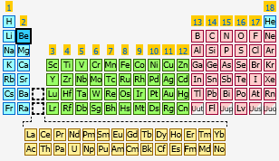 Beryllium the periodic table at knowledgedoor sharethis copy and paste urtaz Image collections
