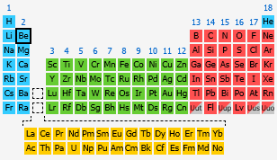 Beryllium the periodic table at knowledgedoor by number urtaz Image collections