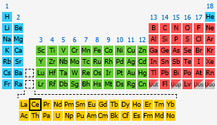 Cerium the periodic table at knowledgedoor by number urtaz Image collections