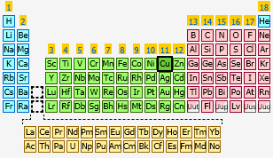 Copper the periodic table at knowledgedoor sharethis copy and paste urtaz Image collections