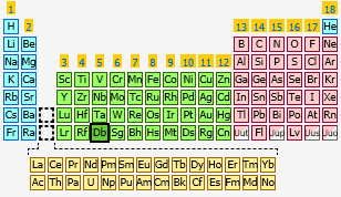 Dubnium | The Periodic Table at KnowledgeDoor