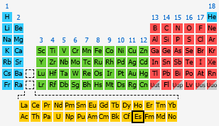 Einsteinium the periodic table at knowledgedoor by number urtaz Image collections