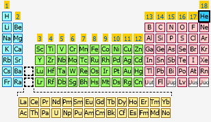Helium the periodic table at knowledgedoor sharethis copy and paste urtaz Choice Image