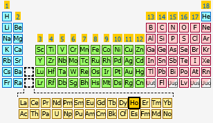 Holmium the periodic table at knowledgedoor sharethis copy and paste urtaz Gallery