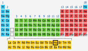 Holmium the periodic table at knowledgedoor by number urtaz Image collections