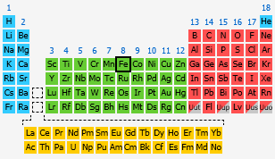 Iron the periodic table at knowledgedoor - Iron on the periodic table ...