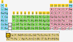 sharethis copy and paste - Lanthanum Periodic Table Atomic Mass