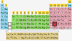 Lead the periodic table at knowledgedoor sharethis copy and paste urtaz Choice Image