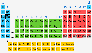 Magnesium the periodic table at knowledgedoor by number urtaz Images