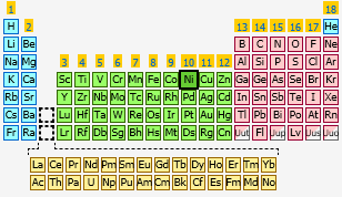 Nickel the periodic table at knowledgedoor sharethis copy and paste urtaz Gallery