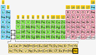Nobelium the periodic table at knowledgedoor for 102 periodic table