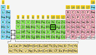 Palladium the periodic table at knowledgedoor sharethis copy and paste urtaz Image collections