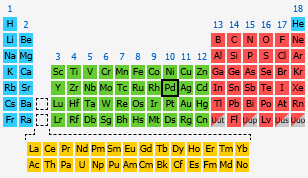 Palladium the periodic table at knowledgedoor by number urtaz Images
