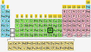 Platinum the periodic table at knowledgedoor sharethis copy and paste urtaz Gallery