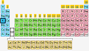 Potassium the periodic table at knowledgedoor sharethis copy and paste urtaz Gallery