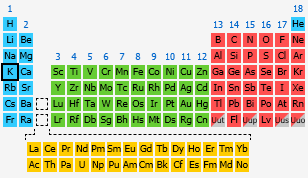 Potassium the periodic table at knowledgedoor by number urtaz Images