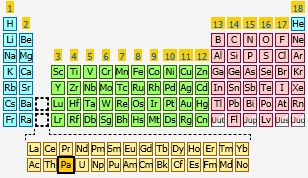 Protactinium | The Periodic Table at KnowledgeDoor