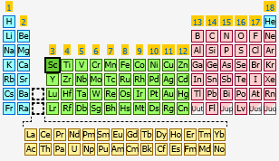 sharethis copy and paste - Periodic Table Fixed Charges