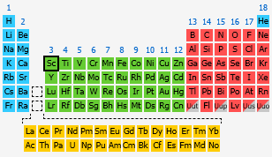 by number - Periodic Table Fixed Charges