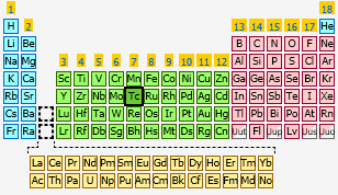 Technetium the periodic table at knowledgedoor sharethis copy and paste urtaz Images