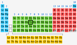 Technetium the periodic table at knowledgedoor by number urtaz Images