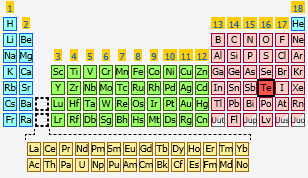 Tellurium the periodic table at knowledgedoor sharethis copy and paste urtaz Image collections