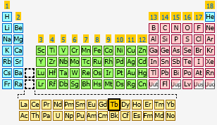 Terbium the periodic table at knowledgedoor sharethis copy and paste urtaz Choice Image