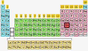 Tin the periodic table at knowledgedoor sharethis copy and paste urtaz Images