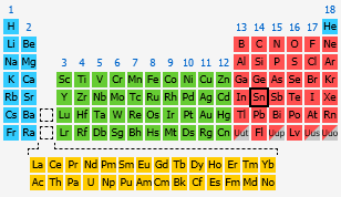 Tin the periodic table at knowledgedoor by number urtaz Images