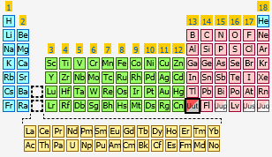 Ununtrium the periodic table at knowledgedoor sharethis copy and paste urtaz Image collections