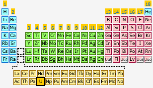 Uranium the periodic table at knowledgedoor sharethis copy and paste urtaz Gallery