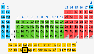 Uranium the periodic table at knowledgedoor by number urtaz