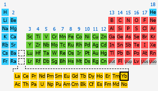 Ytterbium the periodic table at knowledgedoor by number urtaz Images