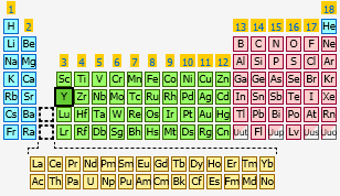 Yttrium the periodic table at knowledgedoor sharethis copy and paste urtaz Image collections