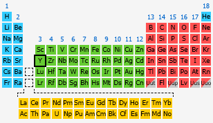 by number - Periodic Table Yt