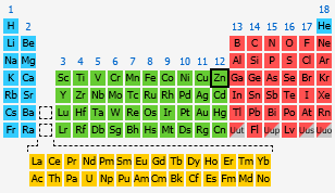 Zinc the periodic table at knowledgedoor by number urtaz Choice Image