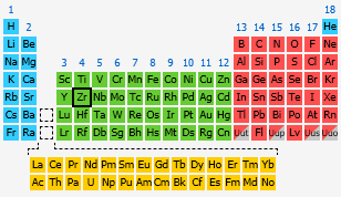 Zirconium the periodic table at knowledgedoor by number urtaz Image collections
